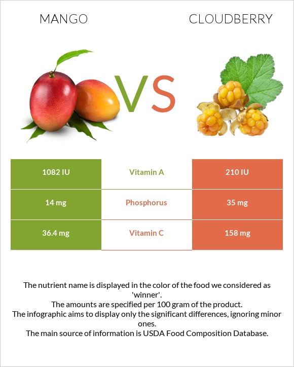 Mango vs Cloudberry infographic