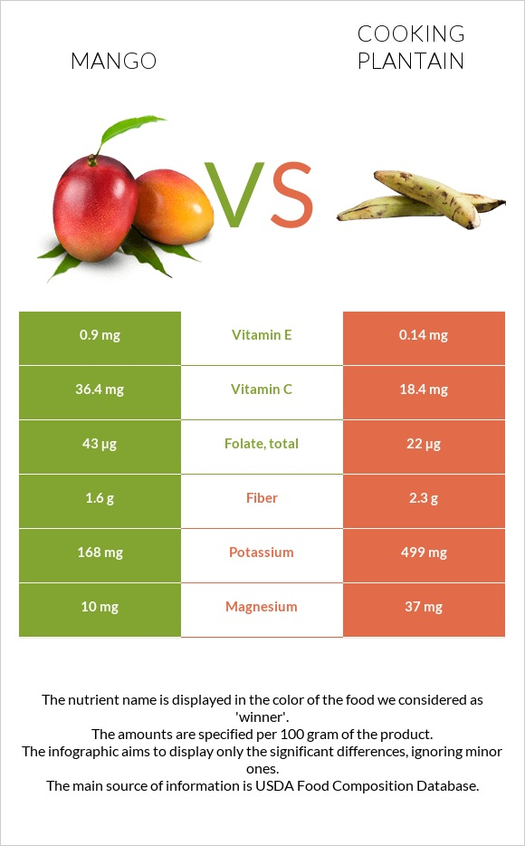 Mango vs Cooking plantain infographic