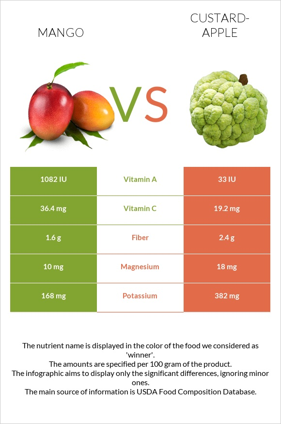 Mango vs Custard-apple infographic