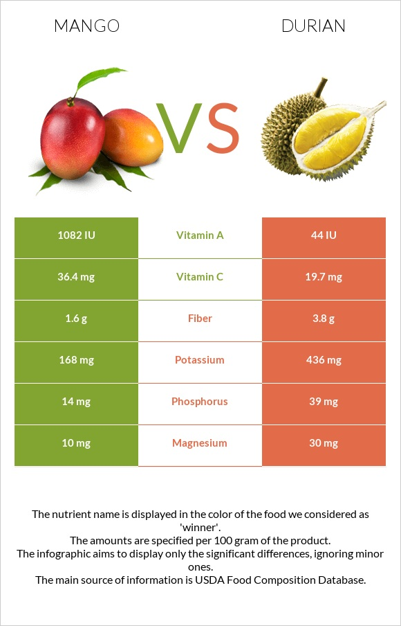 Mango vs Durian infographic