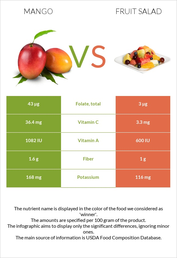 Mango vs Fruit salad infographic