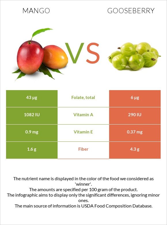 Mango vs Gooseberry infographic