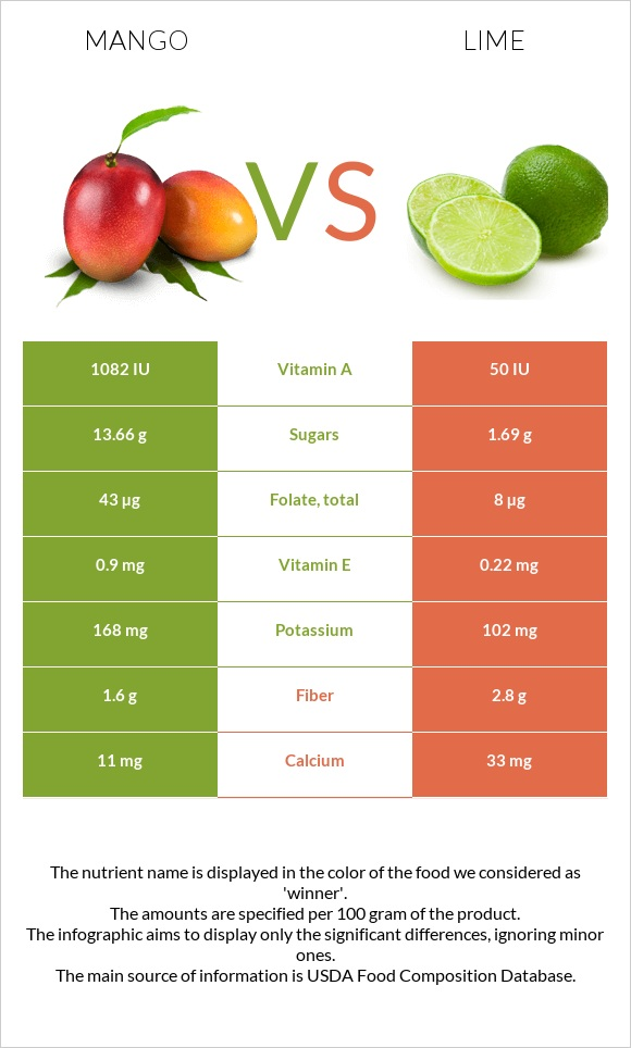 Mango vs Lime infographic