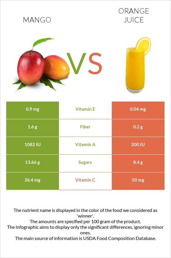 Mango vs Orange juice infographic