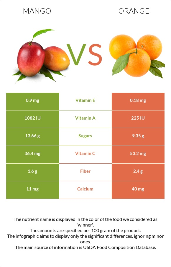 Mango vs Orange infographic