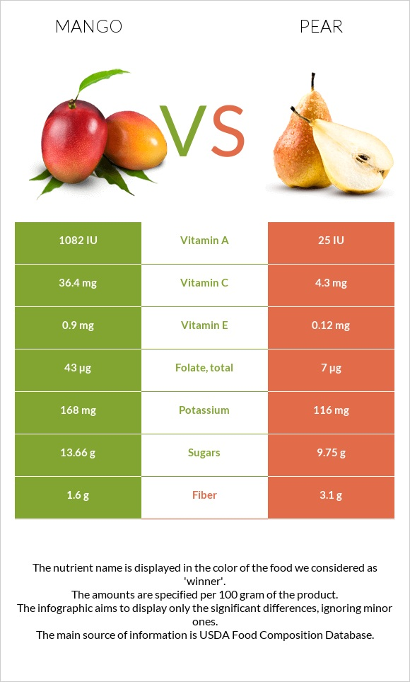 Mango vs Pear infographic