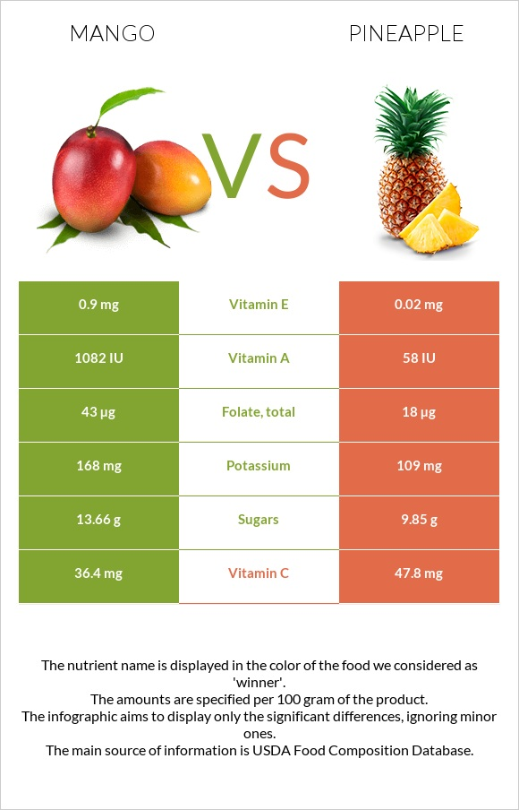Mango vs Pineapple infographic