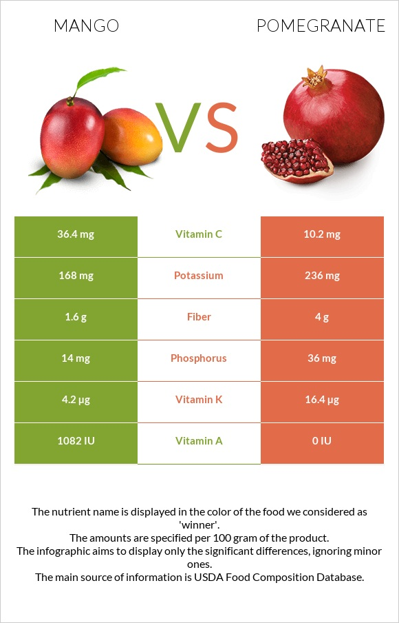 Mango vs Pomegranate infographic