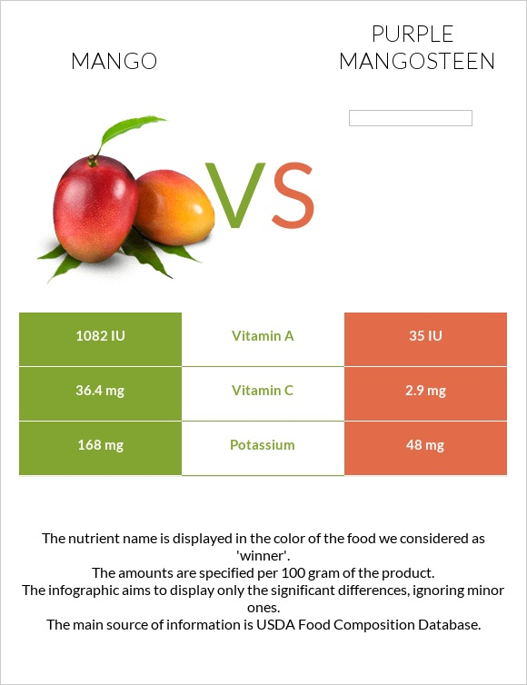 Mango vs Purple mangosteen infographic