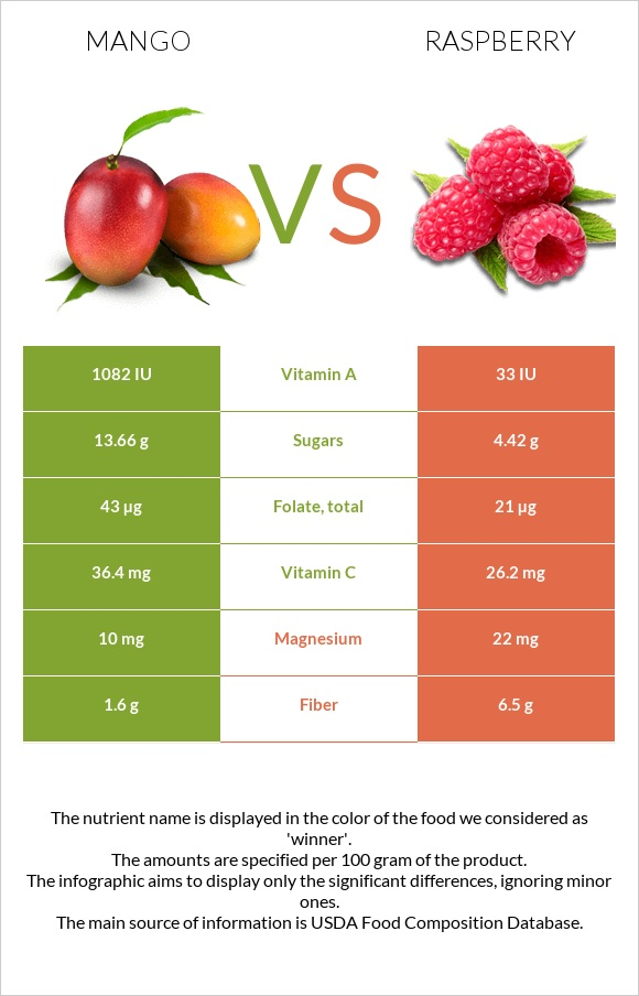 Mango vs Raspberry infographic