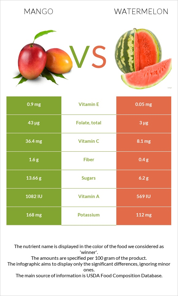 Mango vs Watermelon infographic