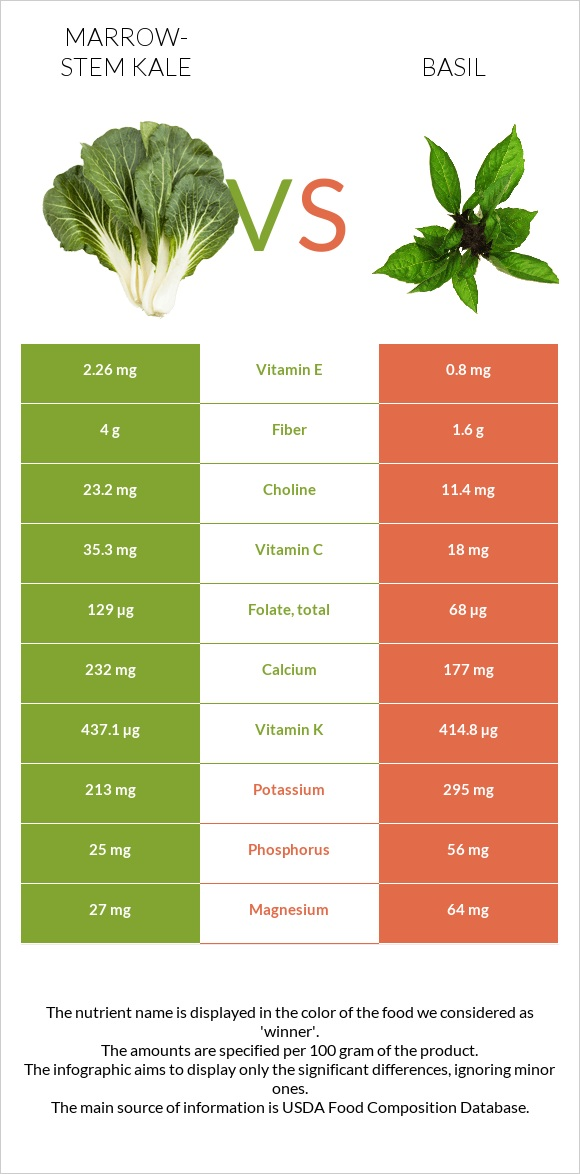 Marrow-stem Kale vs Basil infographic