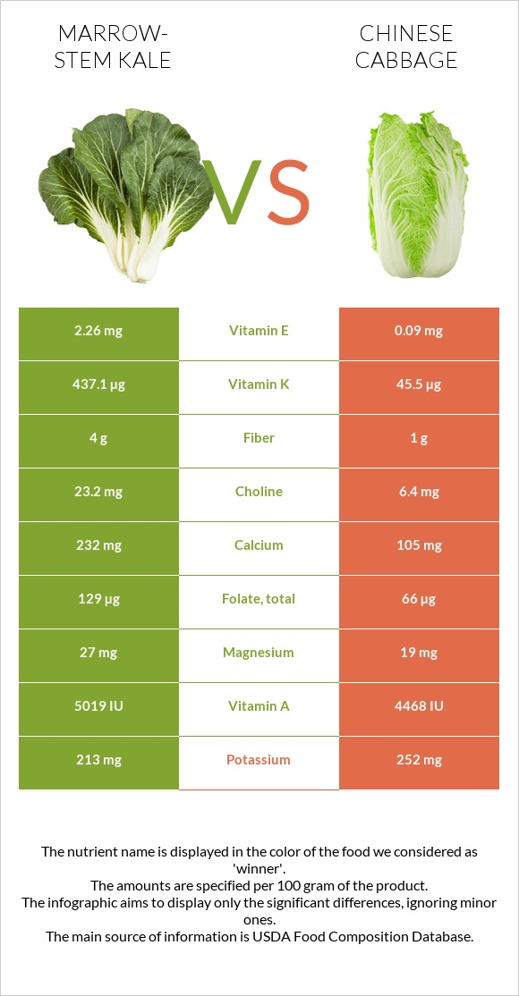 Marrow-stem Kale vs Chinese cabbage infographic