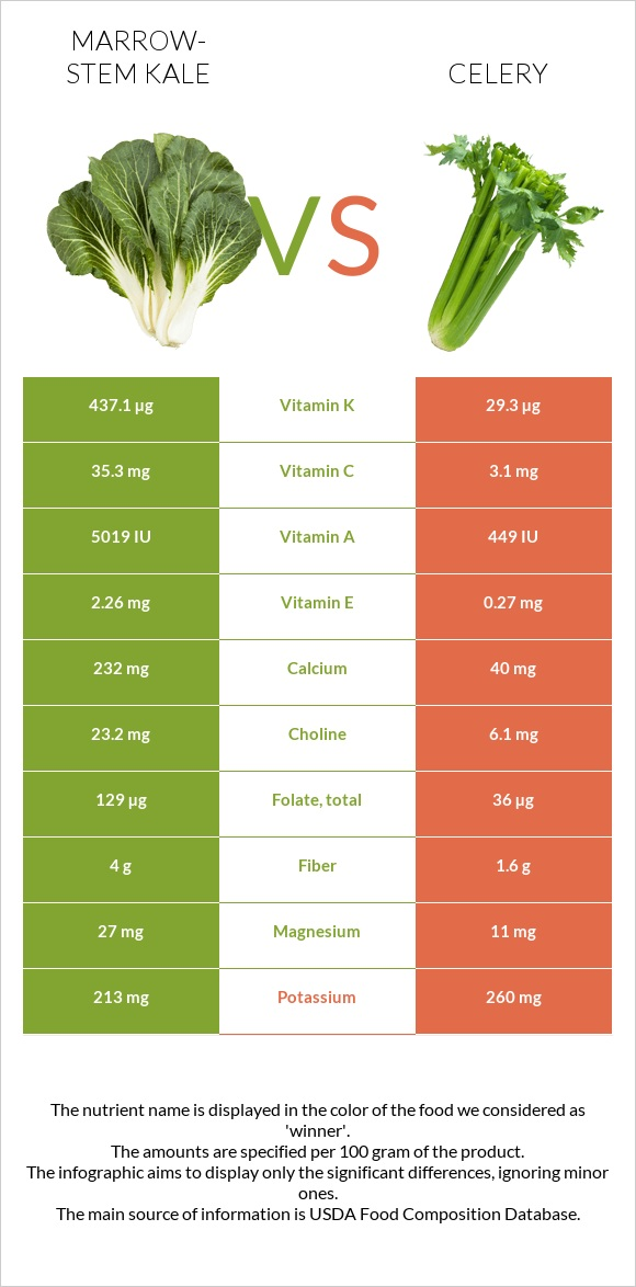 Marrow-stem Kale vs Celery infographic