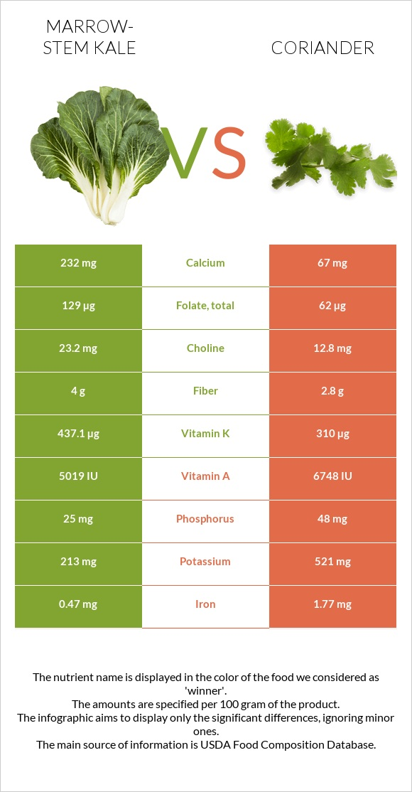 Marrow-stem Kale vs Coriander infographic