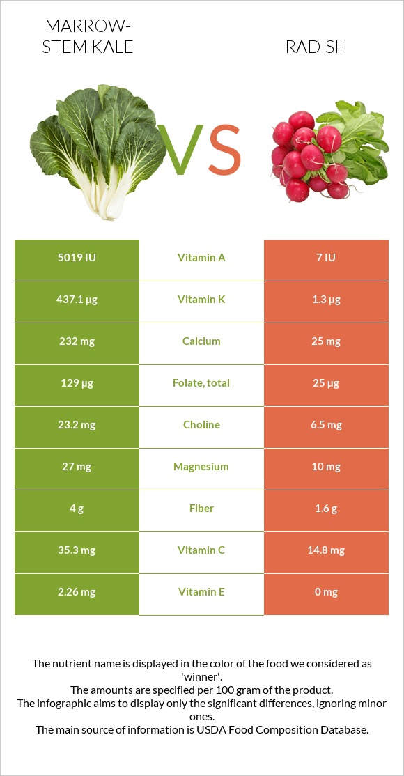 Marrow-stem Kale vs Radish infographic