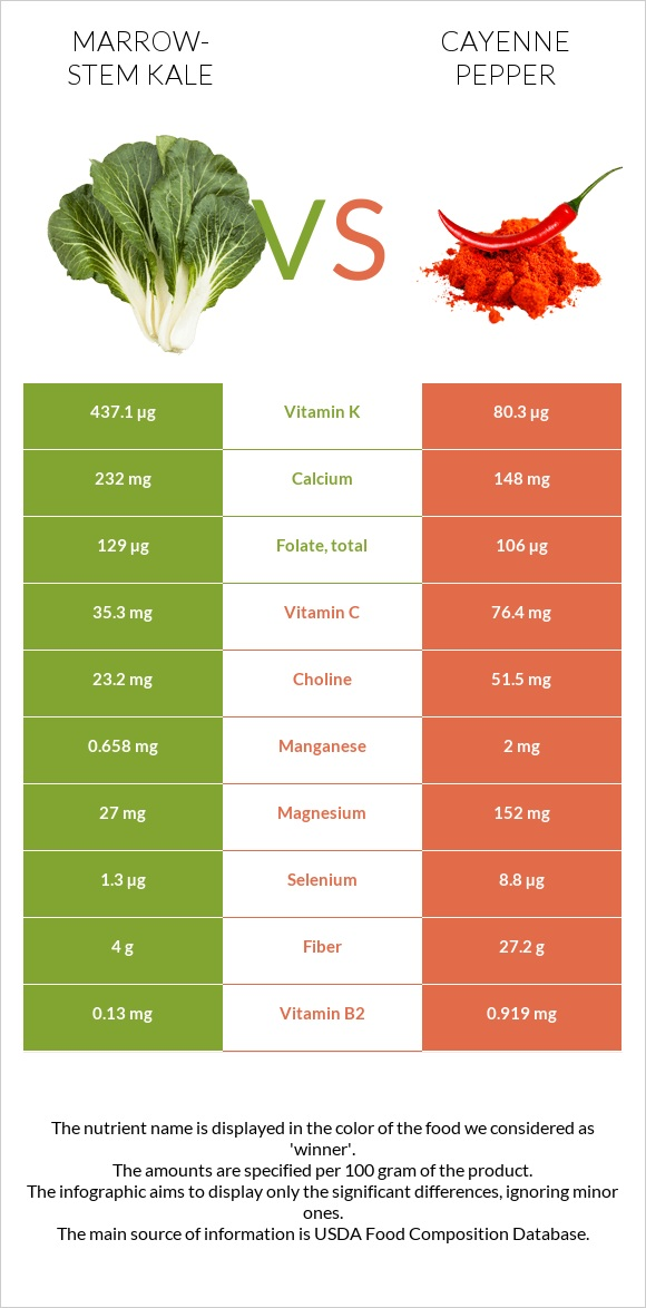 Marrow-stem Kale vs Cayenne pepper infographic