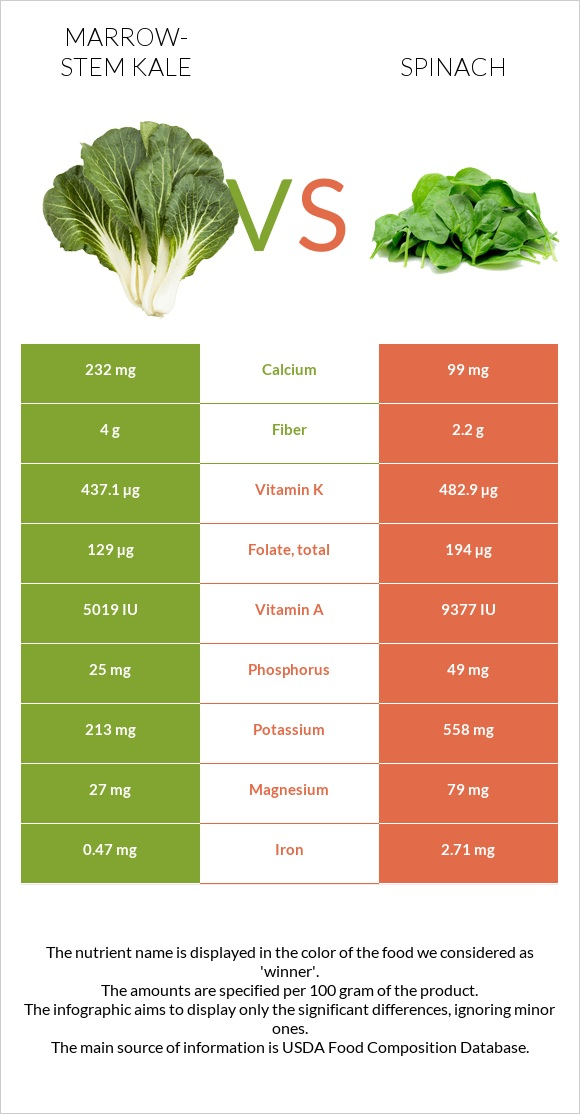 Marrow-stem Kale vs Spinach infographic
