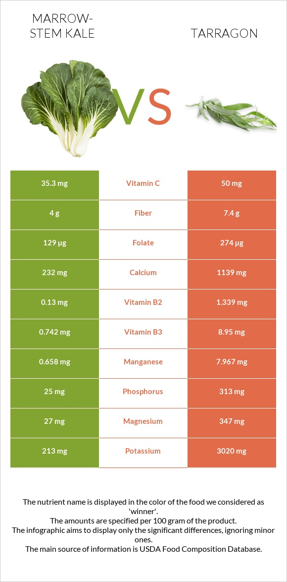 Marrow-stem Kale vs Tarragon infographic