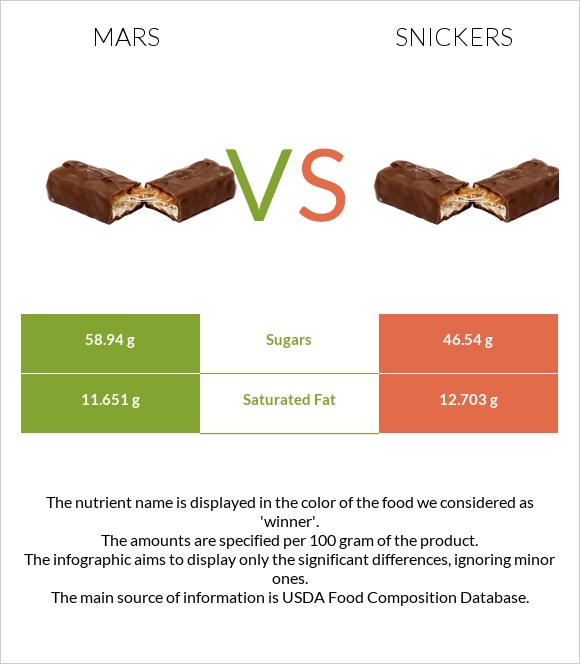 MARS vs Snickers infographic