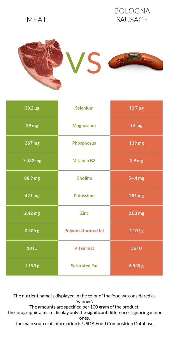 Meat vs Bologna sausage infographic