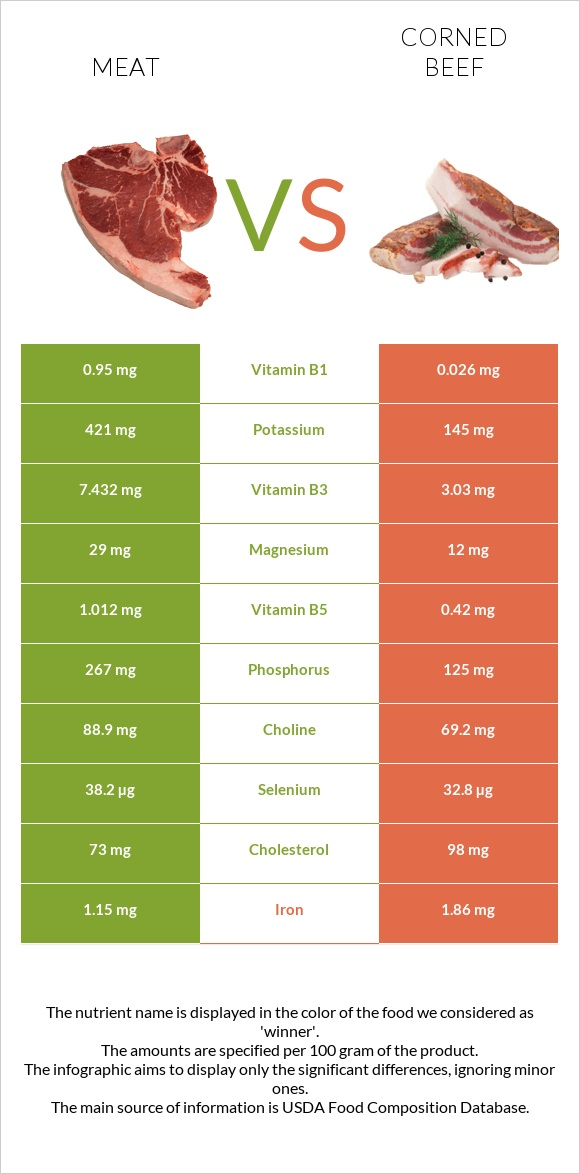 Meat vs Corned beef infographic