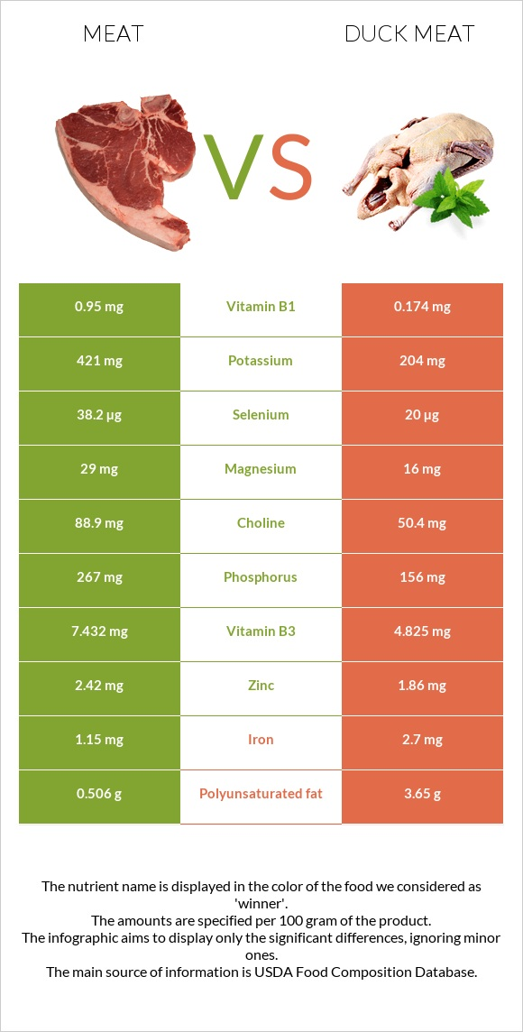 Meat vs Duck meat infographic