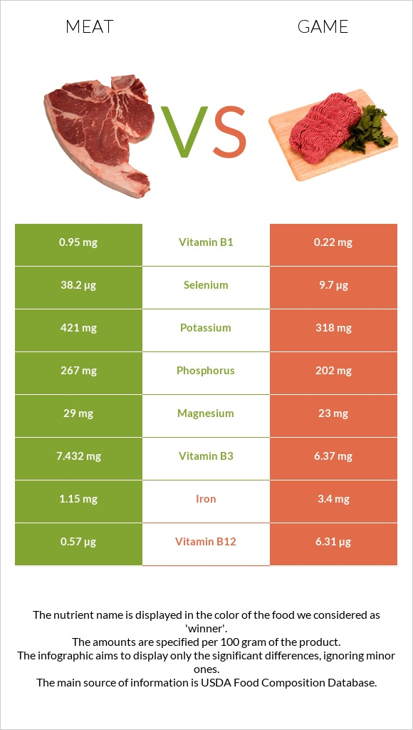 Meat vs Game infographic