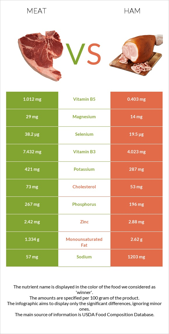 Meat vs Ham infographic