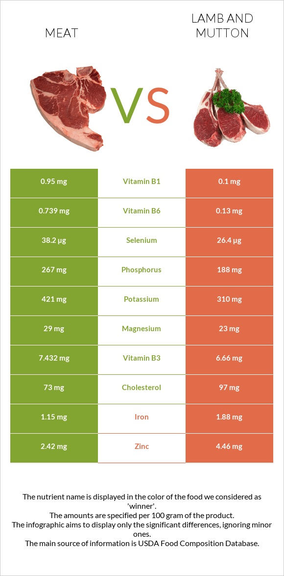Meat vs Lamb and mutton infographic