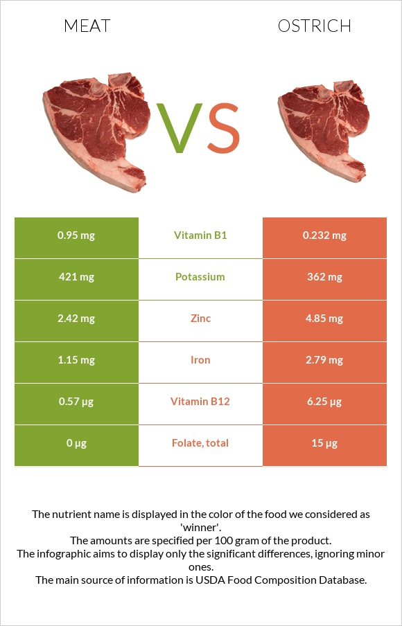 Meat vs Ostrich infographic