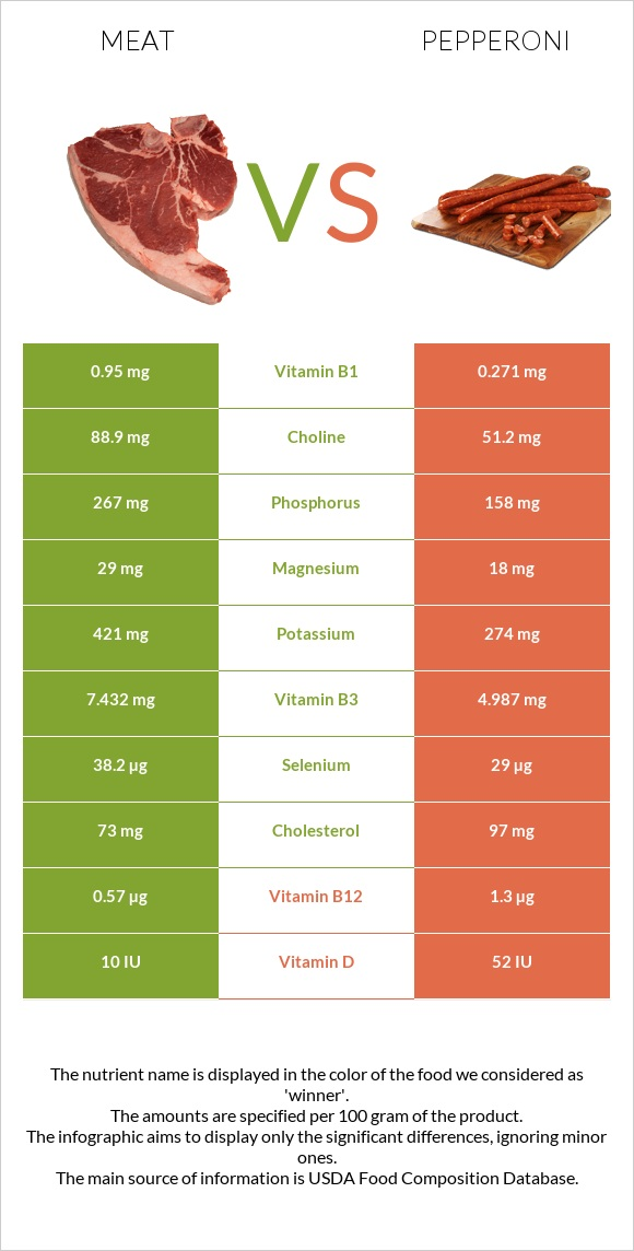 Meat vs Pepperoni infographic