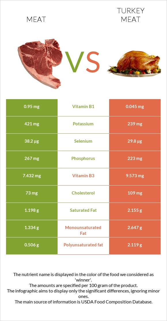 Meat vs Turkey meat infographic