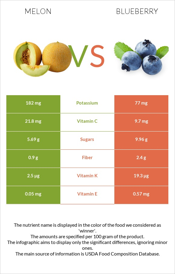 Melon vs Blueberry infographic