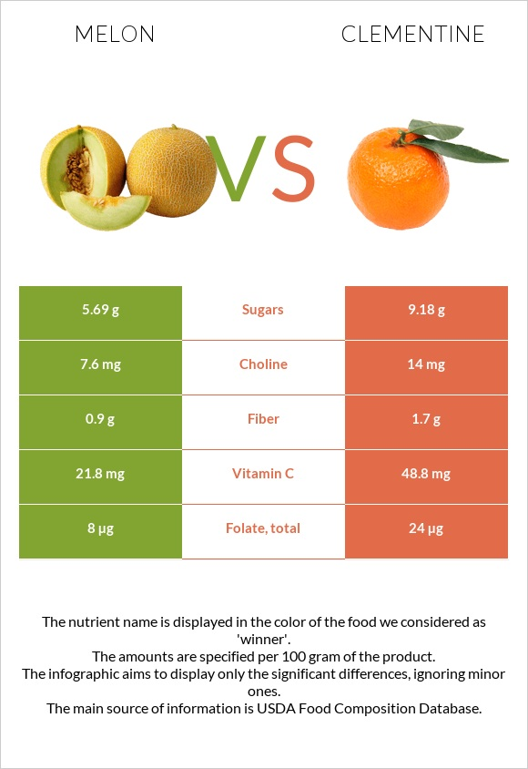 Melon vs Clementine infographic