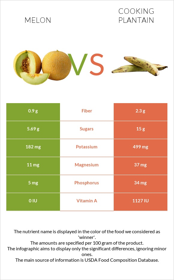 Melon vs Cooking plantain infographic