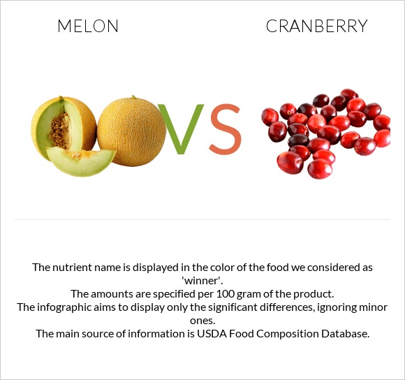 Melon vs Cranberry infographic