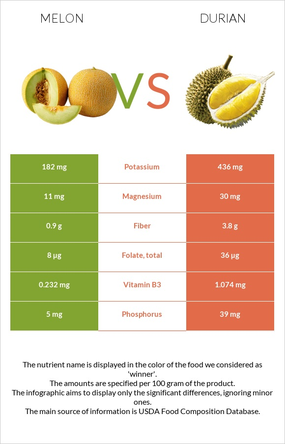 Melon vs Durian infographic