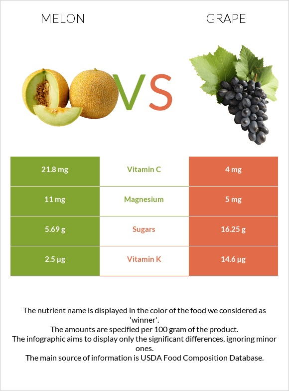 Melon vs Grape infographic