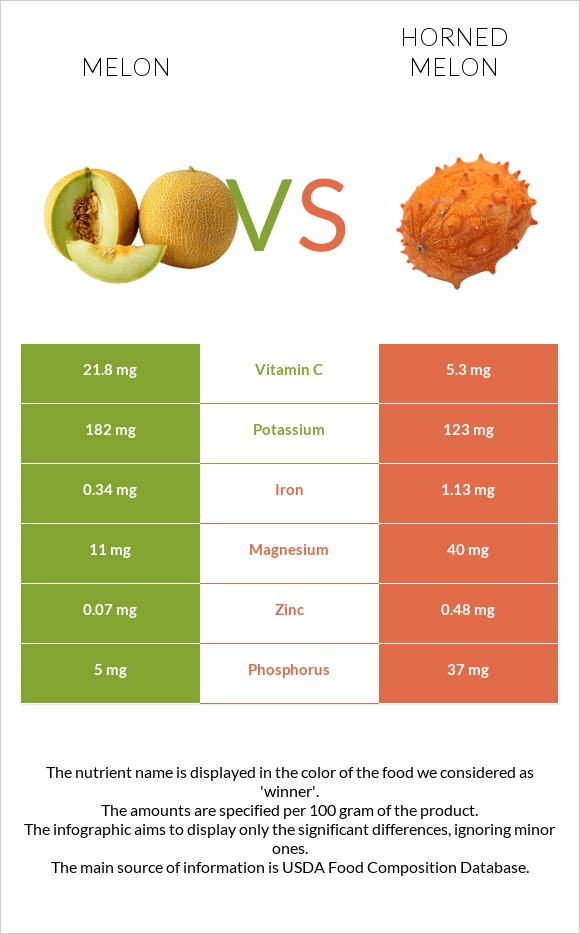 Melon vs Horned melon infographic