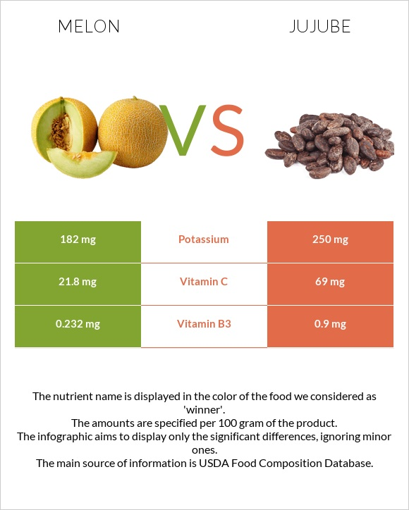 Melon vs Jujube infographic