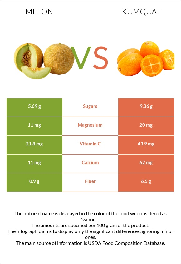 Melon vs Kumquat infographic