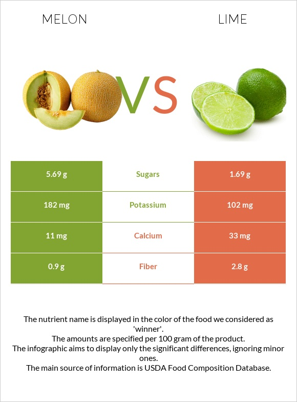 Melon vs Lime infographic