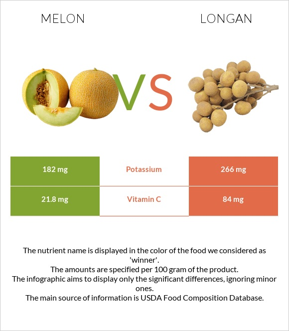 Melon vs Longan infographic