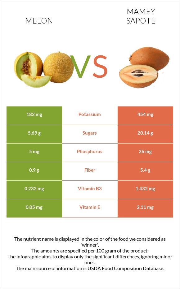 Melon vs Mamey Sapote infographic