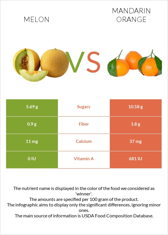 Melon vs Mandarin orange infographic