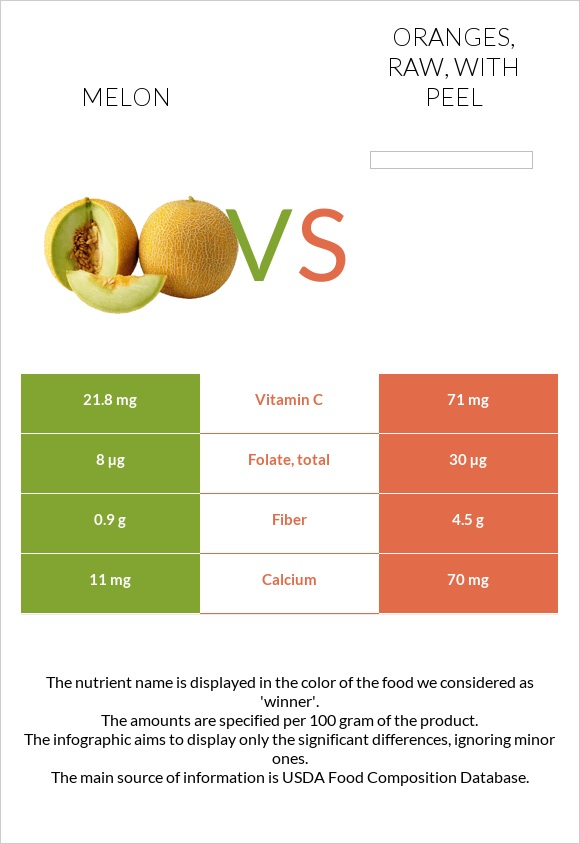 Melon vs Oranges, raw, with peel infographic