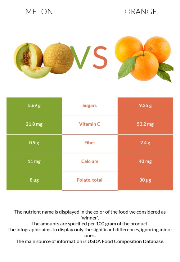 Melon vs Orange infographic
