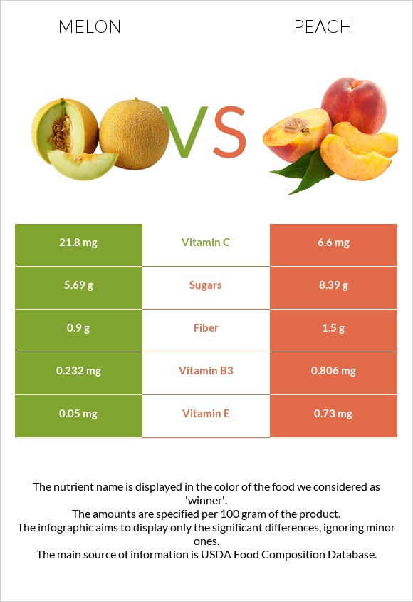 Melon vs Peach infographic