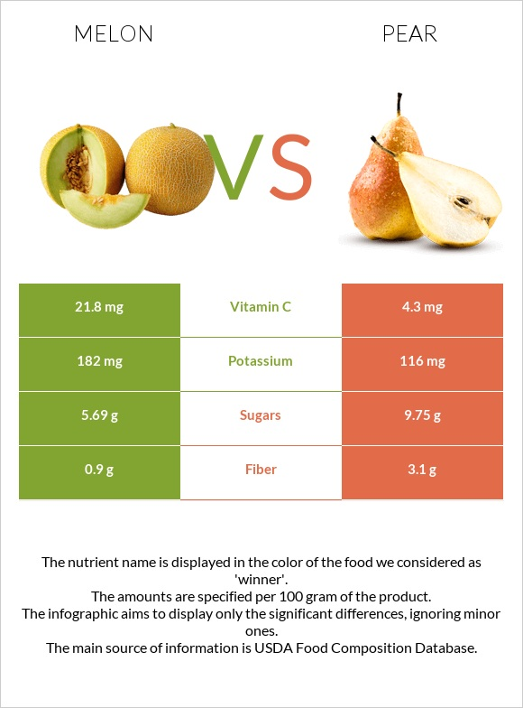 Melon vs Pear infographic